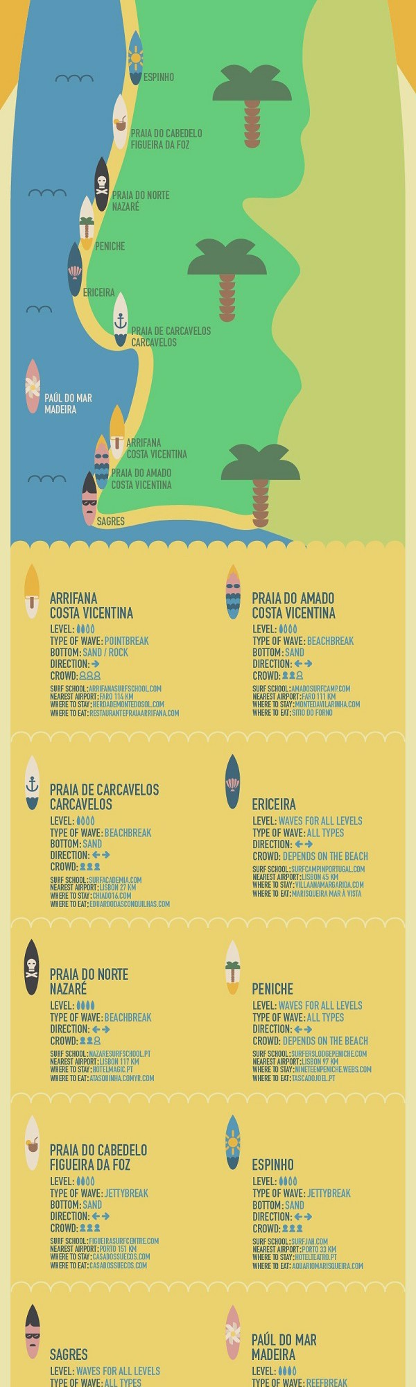surfen-in-portugal-infographic